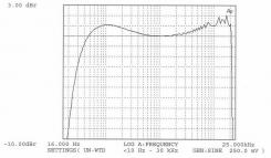 Amplitudová frekvenční charakteristika – Pz = 6,5 W