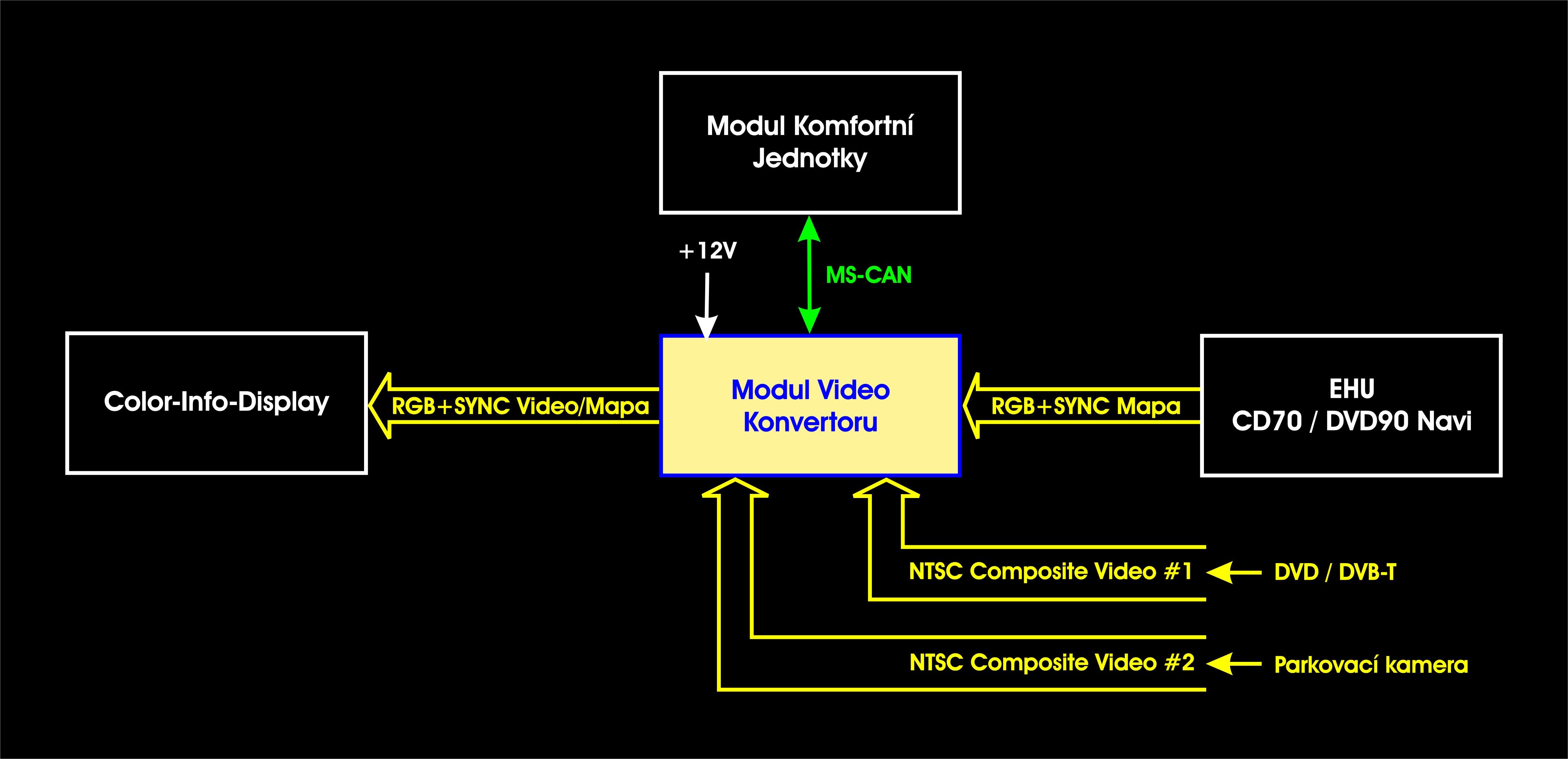 Blokové schéma zapojení jednotky Video Konvertoru ve vozech s CID displejem a navigacemi CD70 / DVD90 Navi