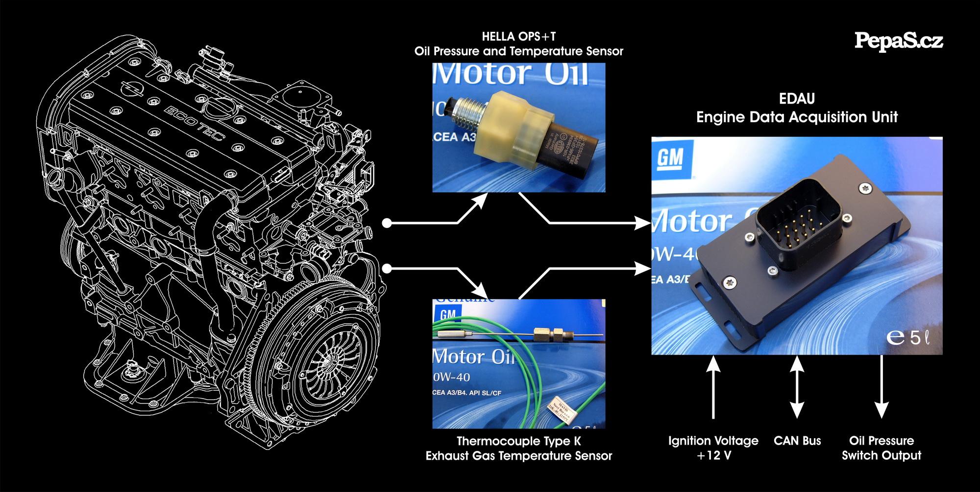Ilustrovaný blokový diagram instalace modulu EDAU (Engine Data Acquisition Unit)