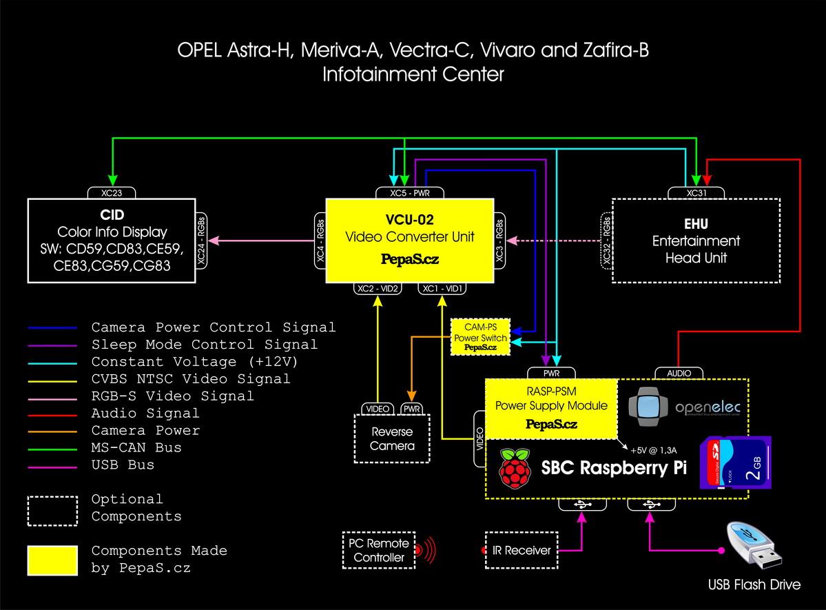 Blokové schéma instalace modulu video konvertoru VCU-02 (Video Converter Unit) do vozů OPEL Astra-H, Meriva-A, Vectra-C, Vivaro a Zafira-B