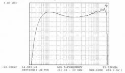 Amplitudová frekvenční charakteristika – Pz = 3,3 W